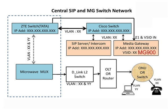 Trunking Gateway / IP PBX NC-MG900 - Product - Niceuc - VoIP